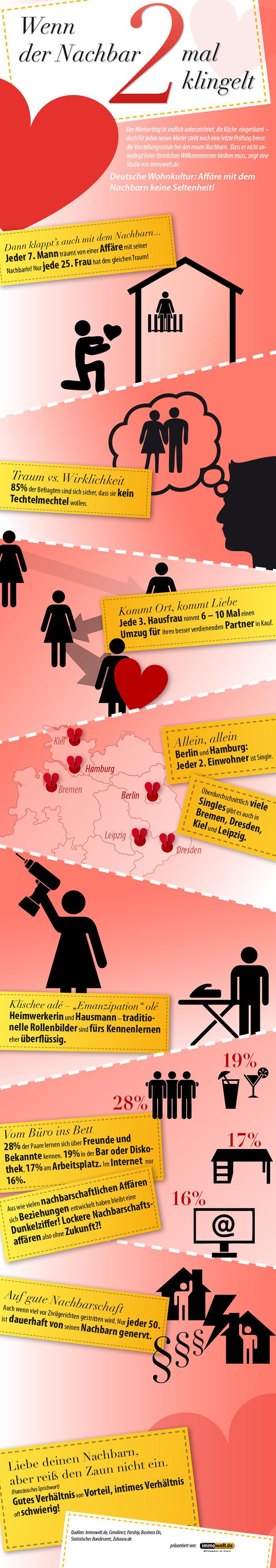 Lohnt sich eine Affäre mit dem Nachbarn? Infografik der Immowelt AG